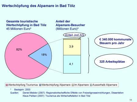 Touristische Wertschöpfung Alpamare
